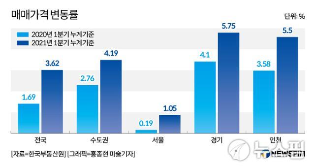 올 1분기 경기·인천 <b>아파트</b> 매맷<b>값</b> 상승률, 서울 4%이상 추월...왜?