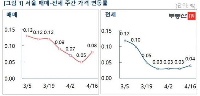 서울 <b>아파트</b><b>값</b> 다시 상승폭 '확대'…