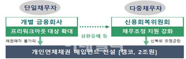 코로나 피해 개인채무자 <b>대출</b>원금 상환 유예 올해 말까지 연장