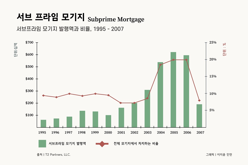 신용등급이 낮은 사람들에게 해주는 주택담보대출인 `서브프라임모기지`는 금융위기가 현실화할 때까지 급증했다. /그래픽=이지윤 인턴
