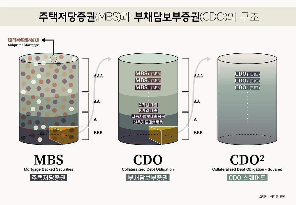 금융 기관은 저신용자 대상 주택담보대출(서브프라임 모기지)를 묶어 MBS를 만들고, MBS의 조각과 잡다한 대출을 묶어 CDO를 만들었다. 안 팔린 CDO 조각들을 묶어 다시 CDO를 만들기도 했다. /그래픽=이지윤 인턴