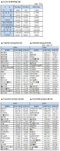 [표]코스닥 기관/외국인 매매동향(2/26 3시30분)