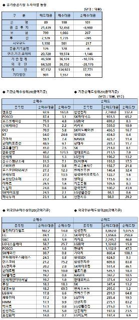 [표]코스피 기관/외국인 매매동향(2/26 3시30분)
