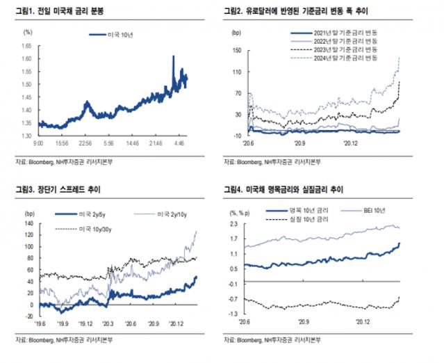 증시 급락…시장은 연준의 긴축 전환 가능...