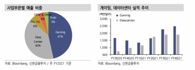 """엔비디아, 게이밍·데이터센터 부문 호조…""""실적 개선 지속 전망"""""""
