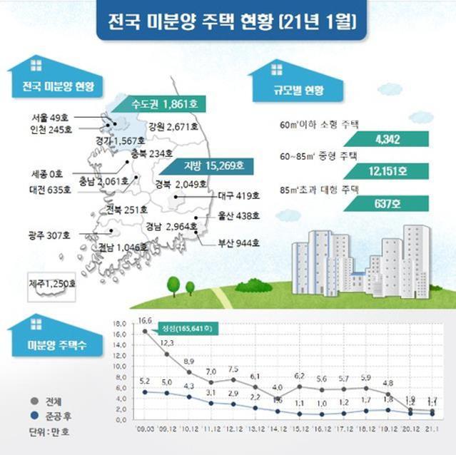 """""""패닉바잉 분양시장으로""""…미분양 주택 1년 새 60% 급감"""