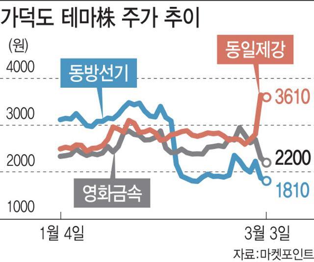 롤러코스터 '가덕도 테마주' …수혜 여부...