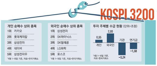 코스피 3200 다시 눈앞…컴백 외국인 순매수 종목 톱5는