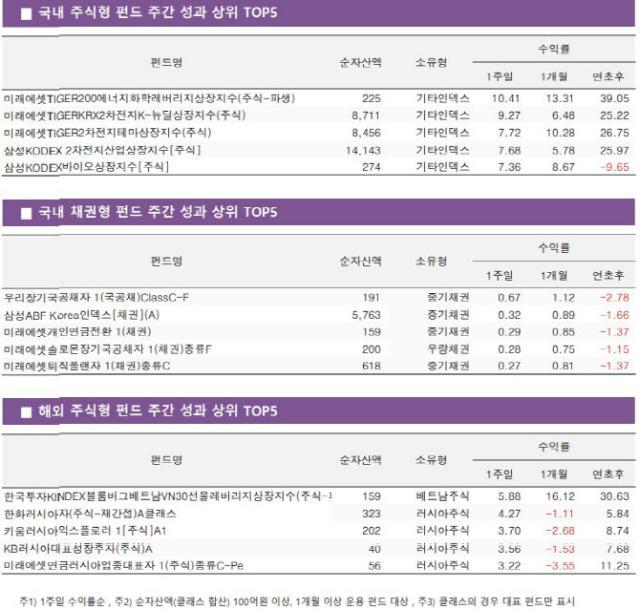 [펀드와치]'경기부양' 2차전지·화학·바이오株 펀드 활짝