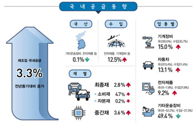 1분기 제조업 국내공급 3.3% 증가...
