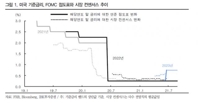 """""""매파적인 美 FOMC…불확실성 해소..."""