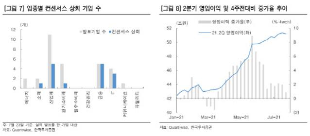 """""""3250선서 눈치보기 장세…실적에 집중..."""