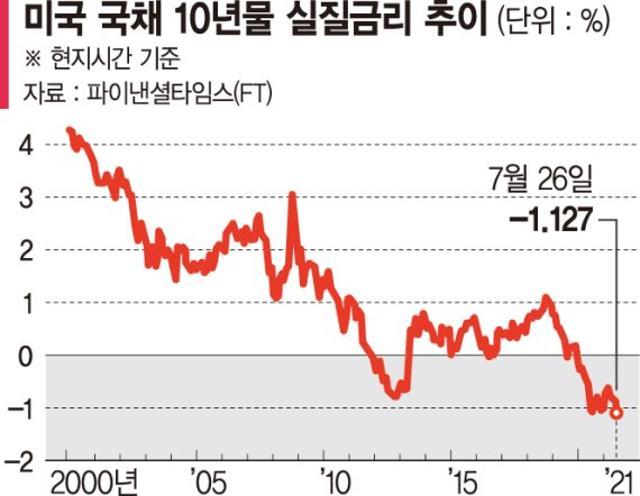 미국 스태그플레이션 공포 엄습… 10년물...