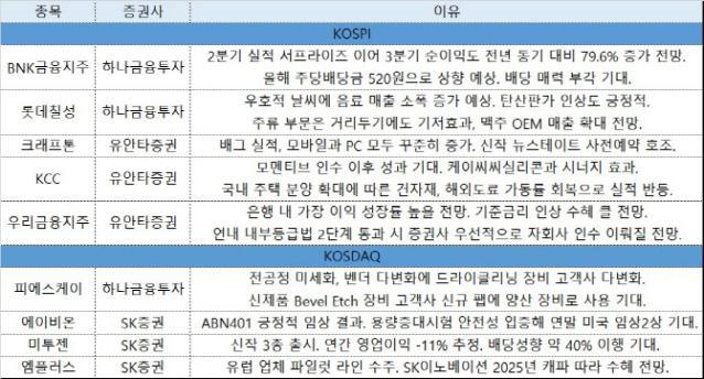 [주간추천주]어닝시즌엔 실적株…'우리금융·크래프톤·롯데칠성'