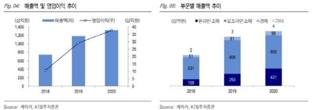 케이카, 온라인 중고차 시장 성장 선도 가능성 충분-KTB
