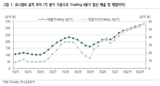 유니셈, ESG 수혜 누리는 반도체 장비주 '기대감'↑-하...