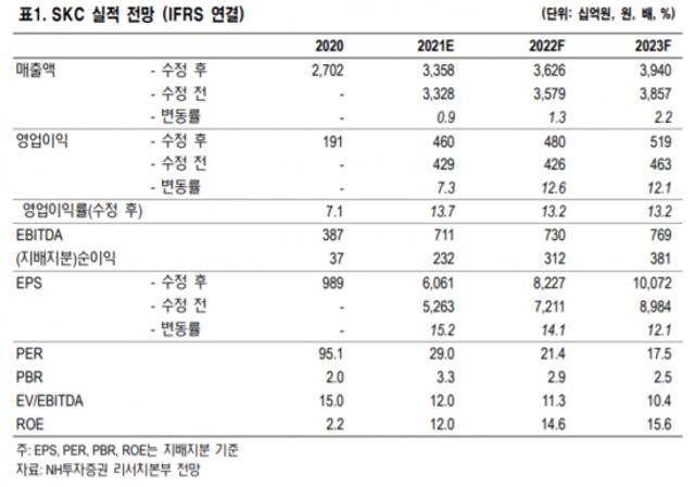 [클릭 e종목] SKC, 음극재·양극재 사업 추진…성장성 ...