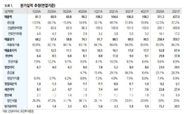 """진성티이씨, 헝다 사태 영향 제한적…""""주가하락 과도""""-유진"""