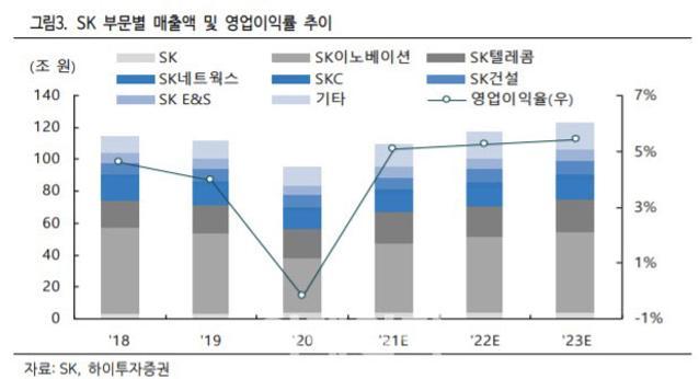 SK, 4대 핵심사업 투자 본격화…밸류 매력도↑-하이