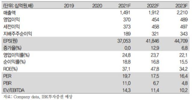 F&F, 중국 사업 성장세 진입…목표가 85만원 커버리지 ...