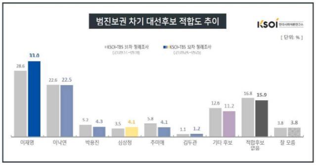 이재명 30.0% vs 윤석열 27.1%…역전, 재역전 오...