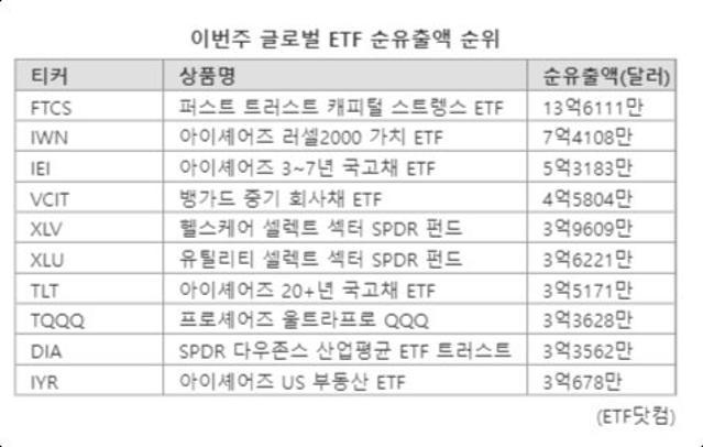 [위클리 ETF] 이번주 순유입액 1위 ...